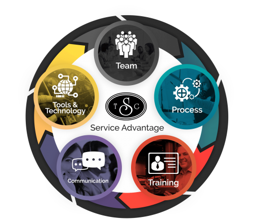 TSG Service Advantage Process
